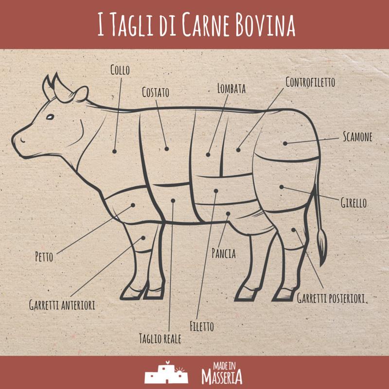 Tagli di carne bovina