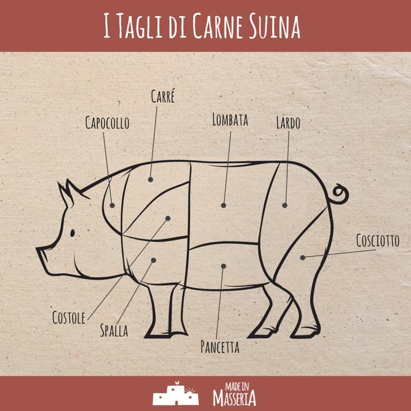 Tagli di carne suina